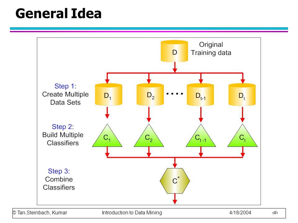 © Tan,Steinbach, Kumar Introduction to Data Mining 4/18/2004 38 General Idea