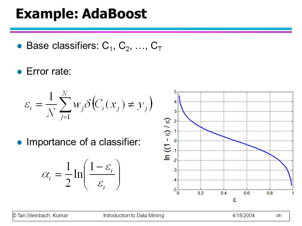 © Tan,Steinbach, Kumar Introduction to Data Mining 4/18/2004 44 Example: AdaBoost l Base classifiers: C 1, C 2, …, C T l Error rate: l Importance of a classifier: