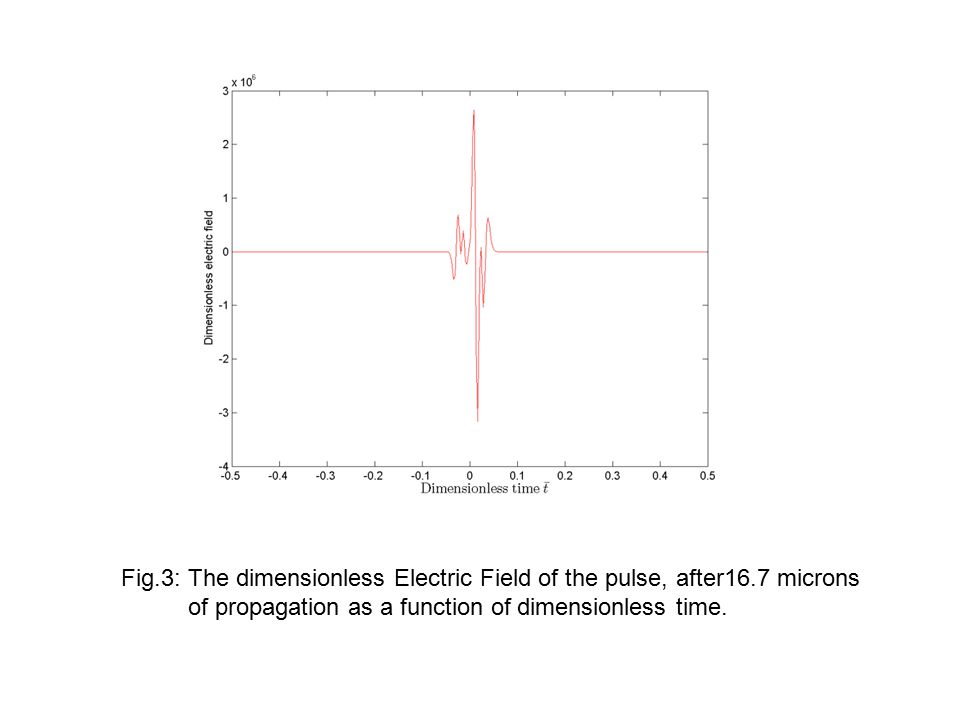 Fig.3: The dimensionless Electric Field of the pulse, after16.7 microns of propagation as a function of dimensionless time.