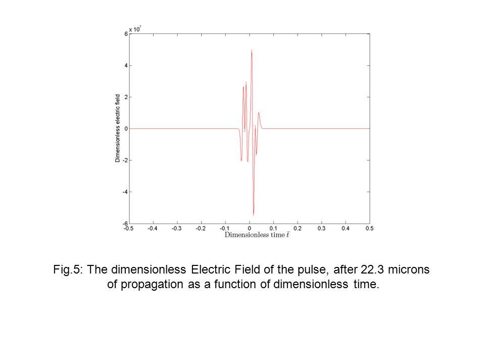 Fig.5: The dimensionless Electric Field of the pulse, after 22.3 microns of propagation as a function of dimensionless time.