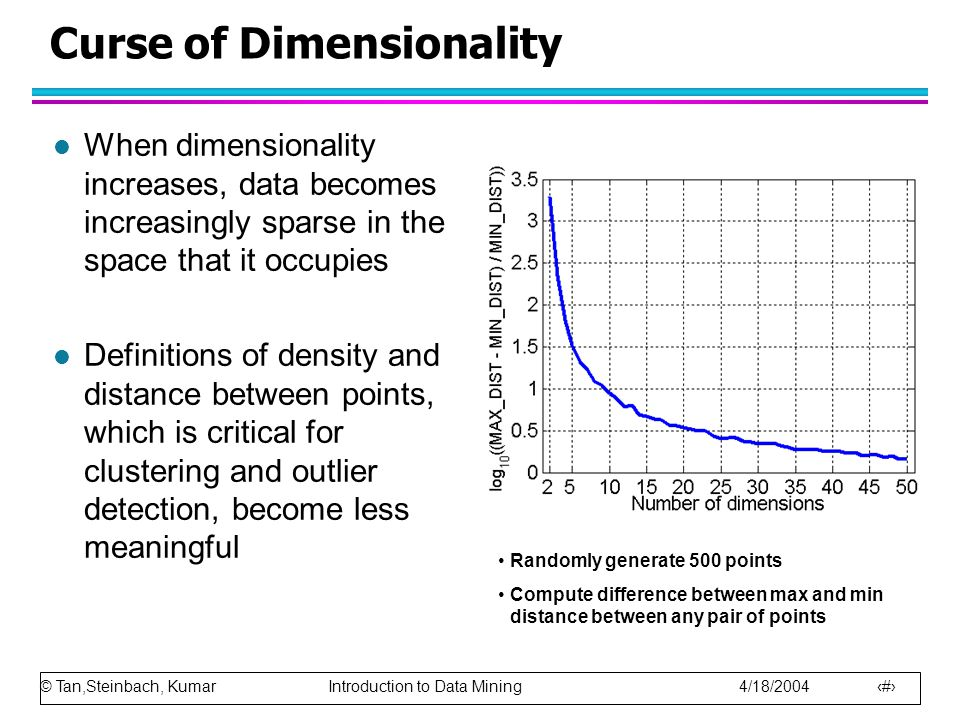 © Tan,Steinbach, Kumar Introduction to Data Mining 4/18/2004 34 Curse of Dimensionality l When dimensionality increases, data becomes increasingly spa