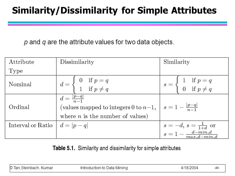 © Tan,Steinbach, Kumar Introduction to Data Mining 4/18/2004 48 Similarity/Dissimilarity for Simple Attributes p and q are the attribute values for tw