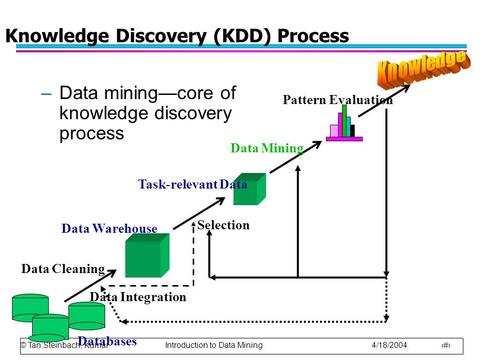 © Tan,Steinbach, Kumar Introduction to Data Mining 4/18/2004 6 Knowledge Discovery (KDD) Process –Data mining—core of knowledge discovery process Data Cleaning Data Integration Databases Data Warehouse Task-relevant Data Selection Data Mining Pattern Evaluation
