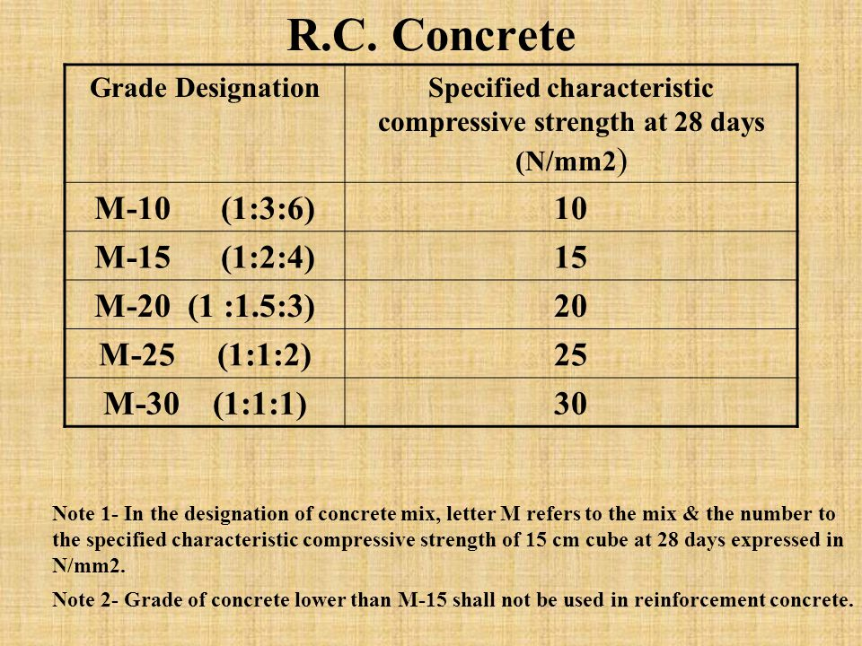 R.C. Concrete Grade DesignationSpecified characteristic compressive strength at 28 days (N/mm2 ) M-10 (1:3:6)10 M-15 (1:2:4)15 M-20 (1 :1.5:3)20 M-25
