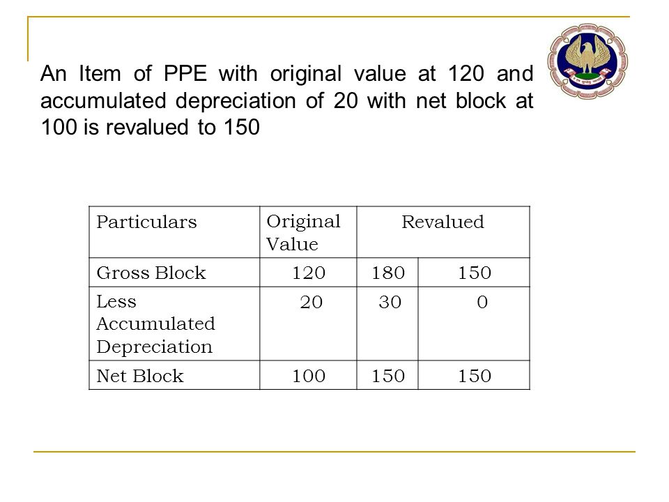 An Item of PPE with original value at 120 and accumulated depreciation of 20 with net block at 100 is revalued to 150 ParticularsOriginal Value Revalu