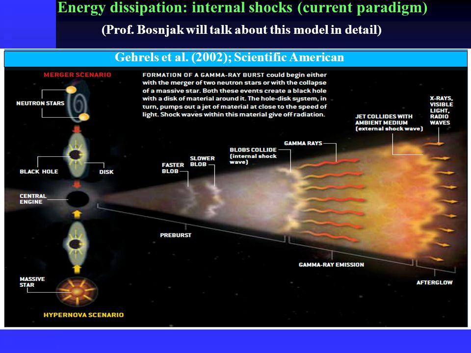 Energy dissipation: internal shocks (current paradigm) Gehrels et al. (2002); Scientific American (Prof. Bosnjak will talk about this model in detail)