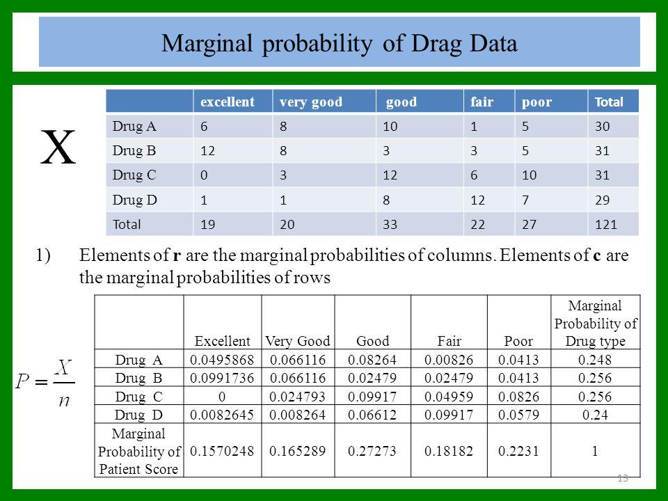 Marginal probability of Drag Data excellentvery good goodfairpoor Total Drug A 68101530 Drug B 12833531 Drug C 031261031 Drug D 11812729 Total19203322