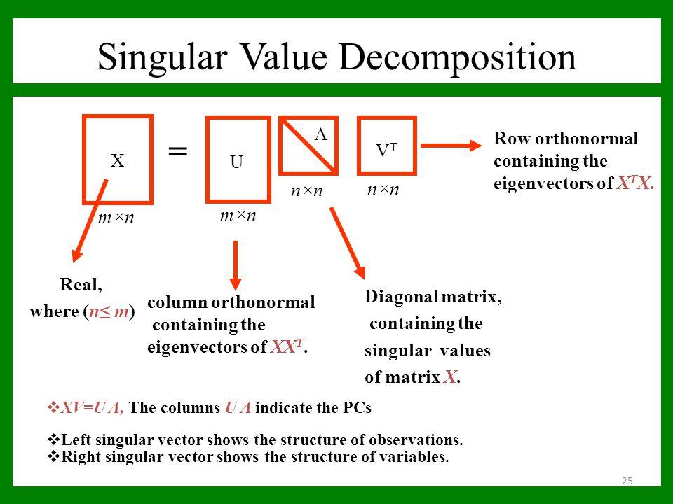 Singular Value Decomposition X m×n = U Λ VTVT n×n Real, where (n≤ m) column orthonormal containing the eigenvectors of XX T. Diagonal matrix, containi