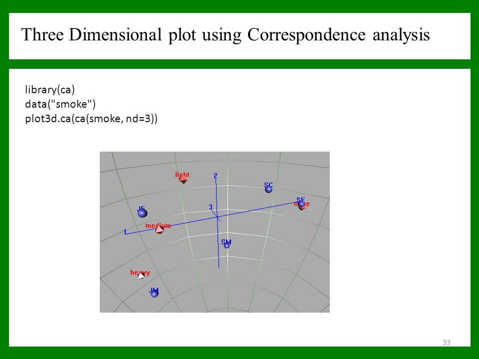 Three Dimensional plot using Correspondence analysis library(ca) data(