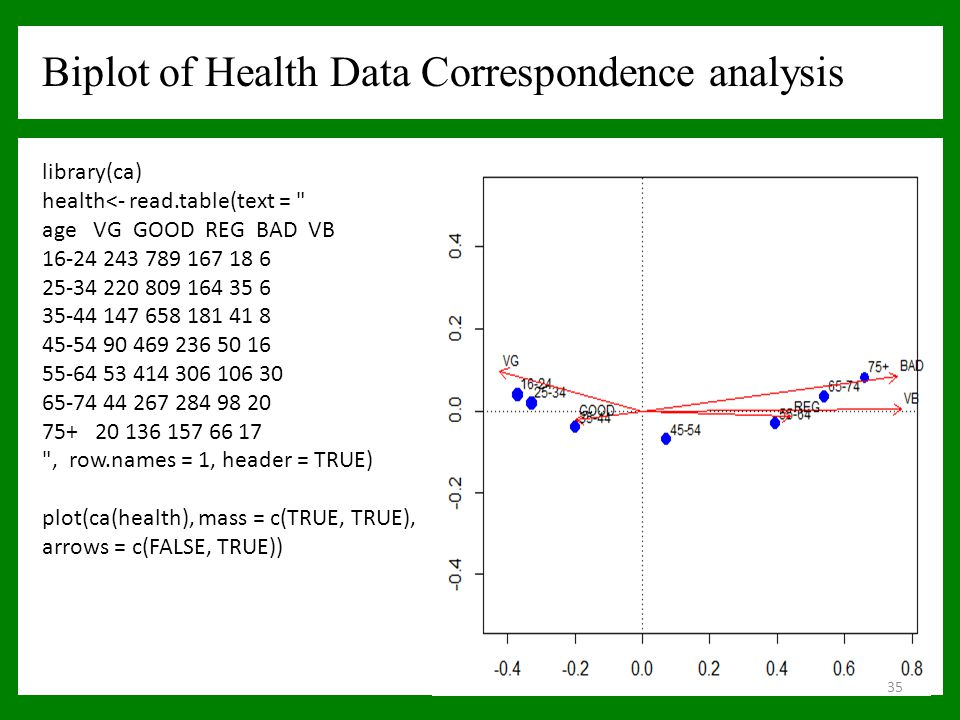 library(ca) health<- read.table(text =