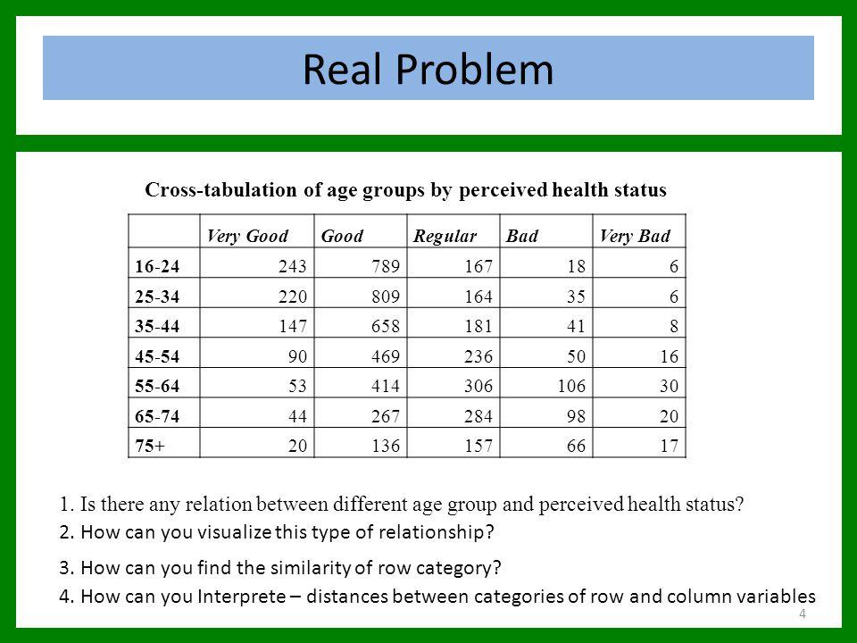 library(ca) health<- read.table(text = age VG GOOD REG BAD VB 16-24 243 789 167 18 6 25-34 220 809 164 35 6 35-44 147 658 181 41 8 45-54 90 469 236 50 16 55-64 53 414 306 106 30 65-74 44 267 284 98 20 75+ 20 136 157 66 17 , row.names = 1, header = TRUE) plot(ca(health), mass = c(TRUE, TRUE), arrows = c(FALSE, TRUE)) Biplot of Health Data Correspondence analysis 35
