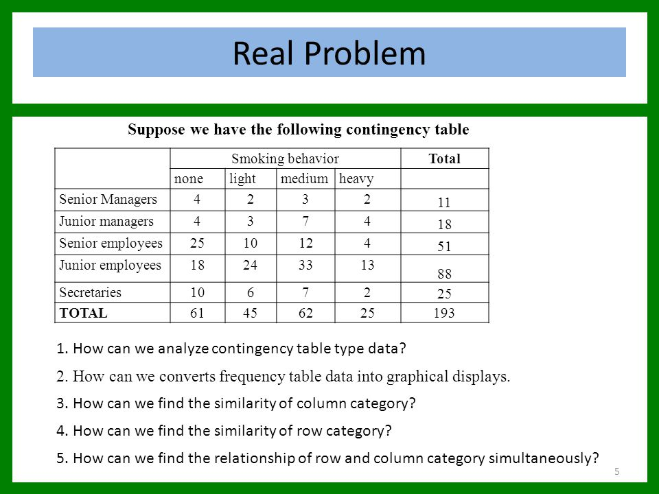 Conclusion In conclusion we can say that correspondence analysis can 1.Converts frequency table data into graphical displays 2.Show the similarity of row category 3.Show the similarity of column category 4.Show the relationship of row and column category simultaneously Although CA was originally created to analyze cross tabulation but CA is so multipurpose that it is used with a lot of other numerical data table types.