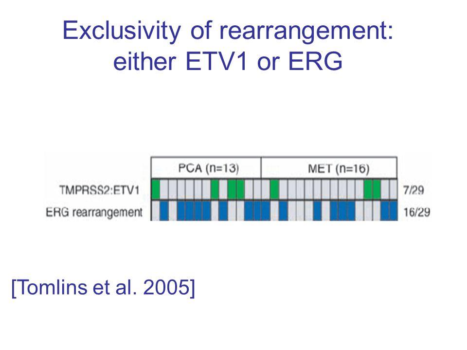 Exclusivity of rearrangement: either ETV1 or ERG [Tomlins et al. 2005]