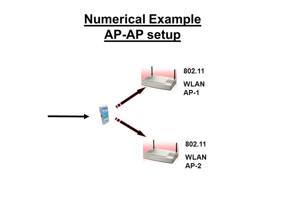 Numerical Example AP-AP setup 802.11 WLAN AP-1 802.11 WLAN AP-2