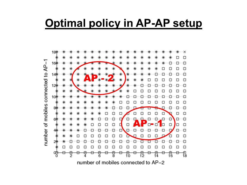 Optimal policy in AP-AP setup AP - 2 AP - 1