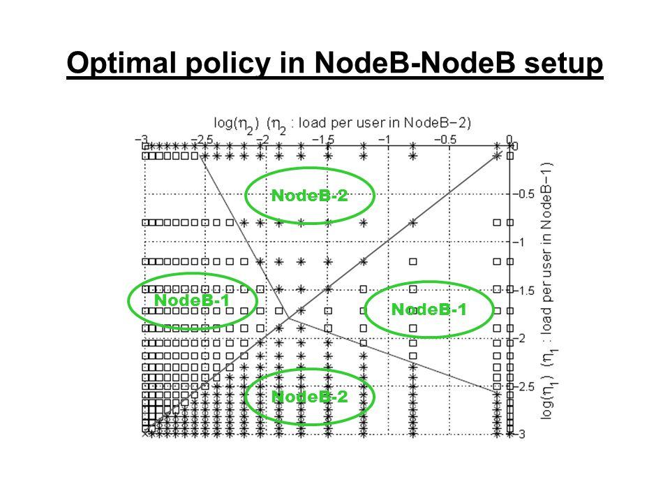 Optimal policy in NodeB-NodeB setup NodeB-2 NodeB-1 NodeB-2 NodeB-1