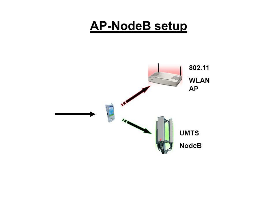 AP-NodeB setup 802.11 WLAN AP UMTS NodeB