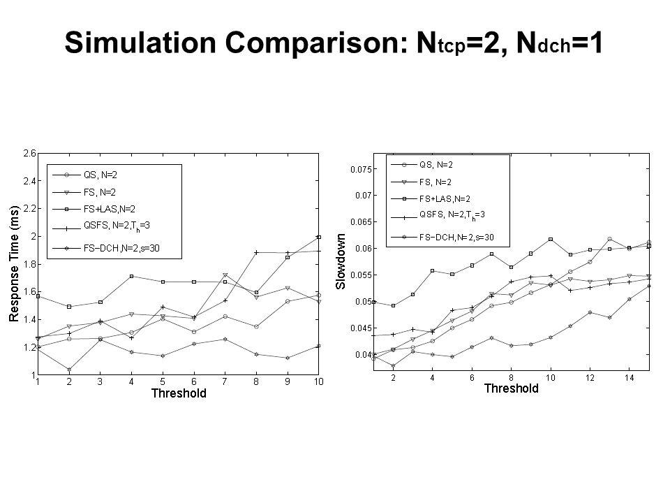 Simulation Comparison: N tcp =2, N dch =1