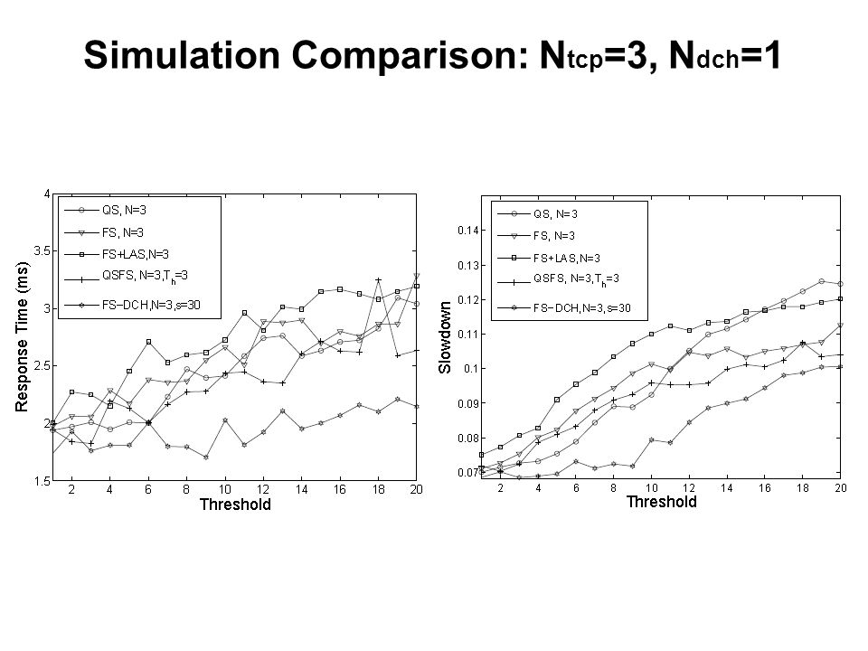 Simulation Comparison: N tcp =3, N dch =1