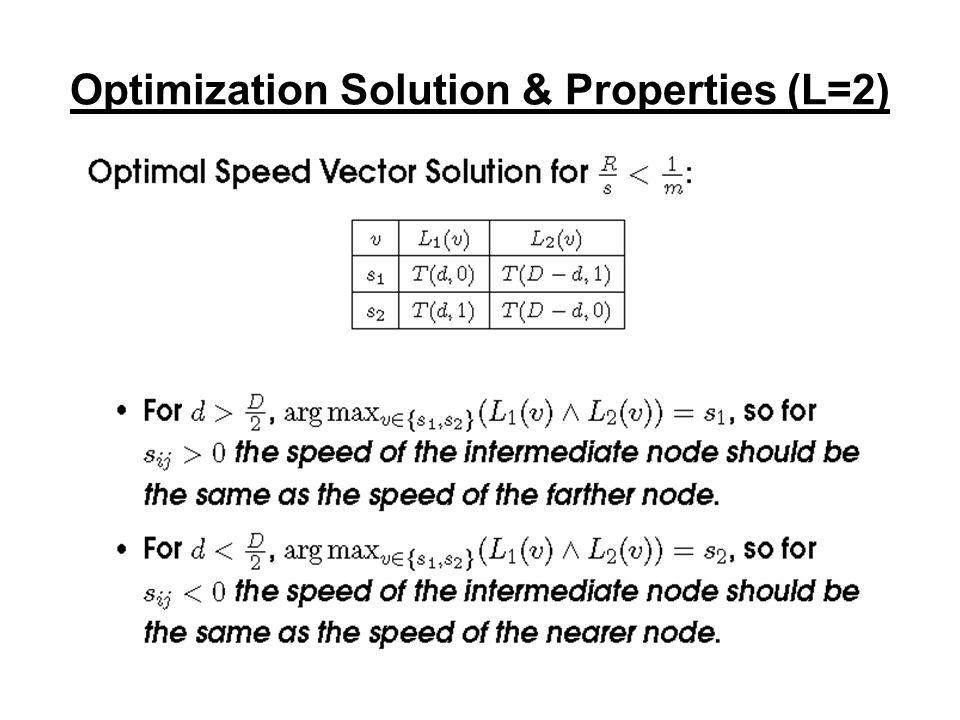 Optimization Solution & Properties (L=2)