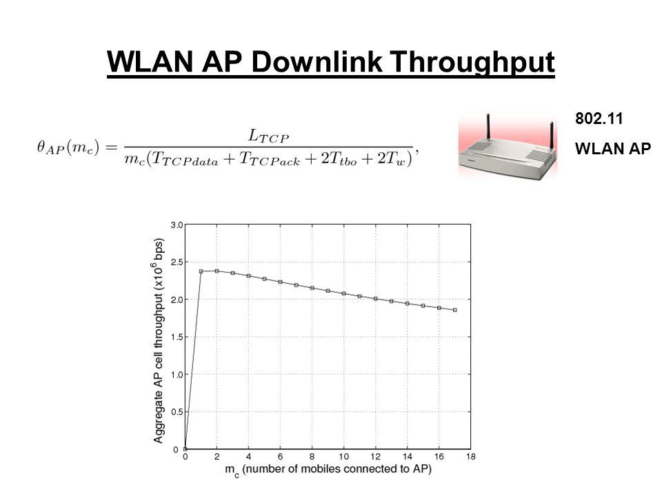 WLAN AP Downlink Throughput 802.11 WLAN AP