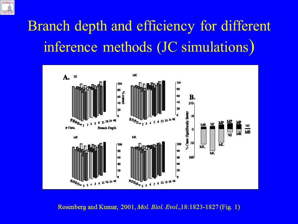 Branch depth and efficiency for different inference methods (JC simulations ) Rosenberg and Kumar, 2001, Mol.