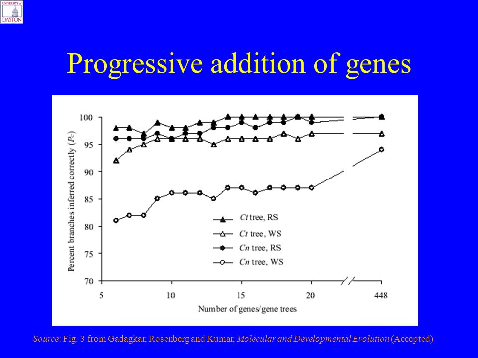 Progressive addition of genes Source: Fig.
