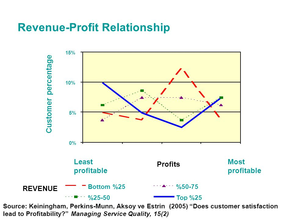 12 Revenue-Profit Relationship REVENUE Profits Least profitable Most profitable Source: Keiningham, Perkins-Munn, Aksoy ve Estrin (2005) Does customer satisfaction lead to Profitability Managing Service Quality, 15(2)