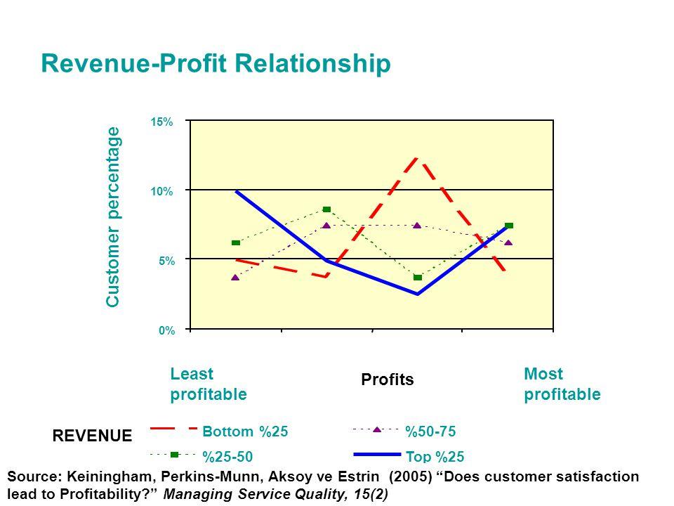 12 Revenue-Profit Relationship REVENUE Profits Least profitable Most profitable Source: Keiningham, Perkins-Munn, Aksoy ve Estrin (2005) Does customer satisfaction lead to Profitability? Managing Service Quality, 15(2)