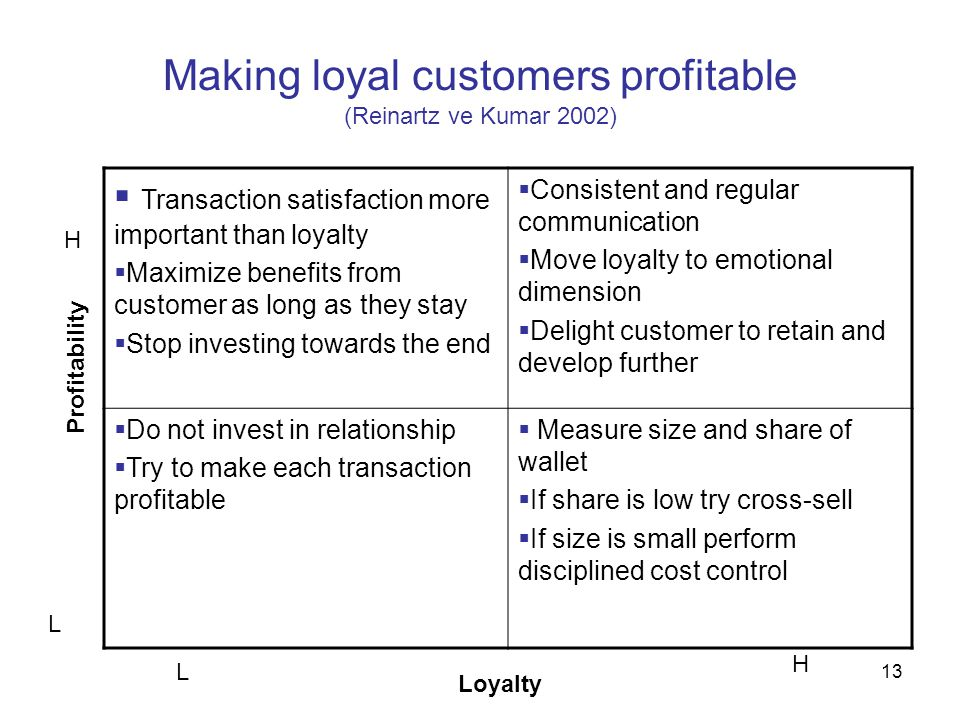 13 Making loyal customers profitable (Reinartz ve Kumar 2002)  Transaction satisfaction more important than loyalty  Maximize benefits from customer as long as they stay  Stop investing towards the end  Consistent and regular communication  Move loyalty to emotional dimension  Delight customer to retain and develop further  Do not invest in relationship  Try to make each transaction profitable  Measure size and share of wallet  If share is low try cross-sell  If size is small perform disciplined cost control Profitability Loyalty L H L H