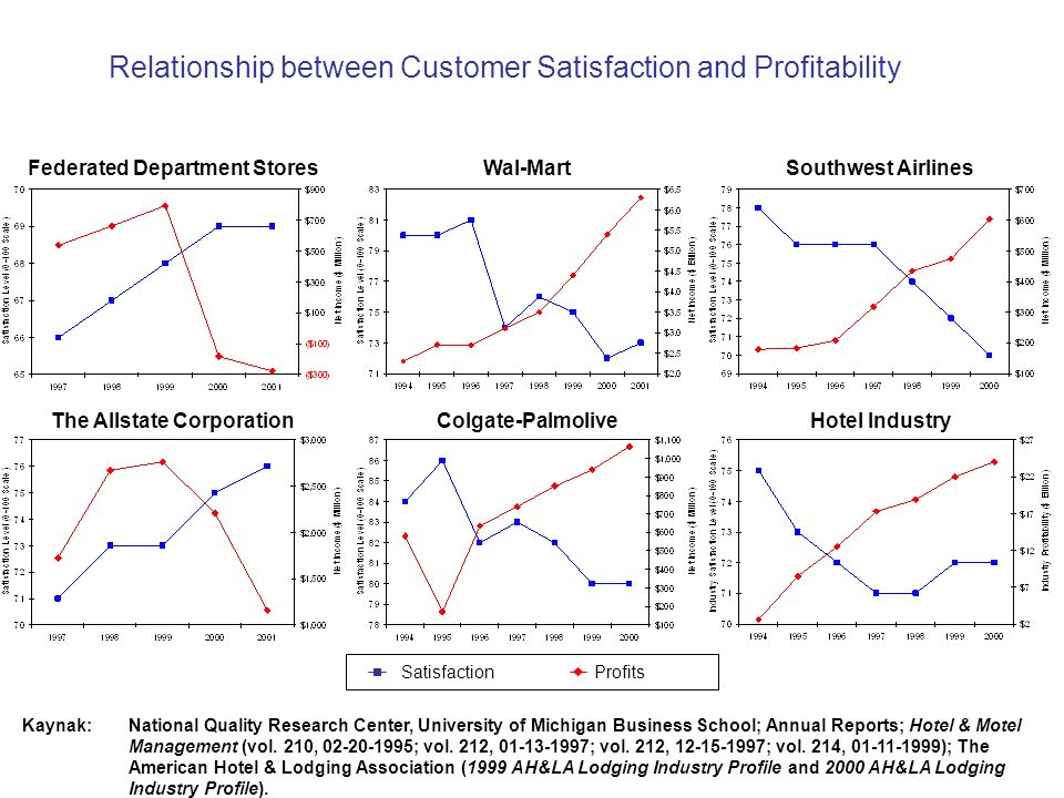 5 Relationship between Customer Satisfaction and Profitability Kaynak:National Quality Research Center, University of Michigan Business School; Annual Reports; Hotel & Motel Management (vol.