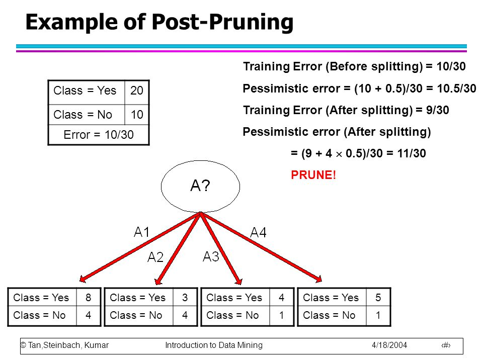 © Tan,Steinbach, Kumar Introduction to Data Mining 4/18/2004 13 Example of Post-Pruning Class = Yes20 Class = No10 Error = 10/30 Training Error (Befor