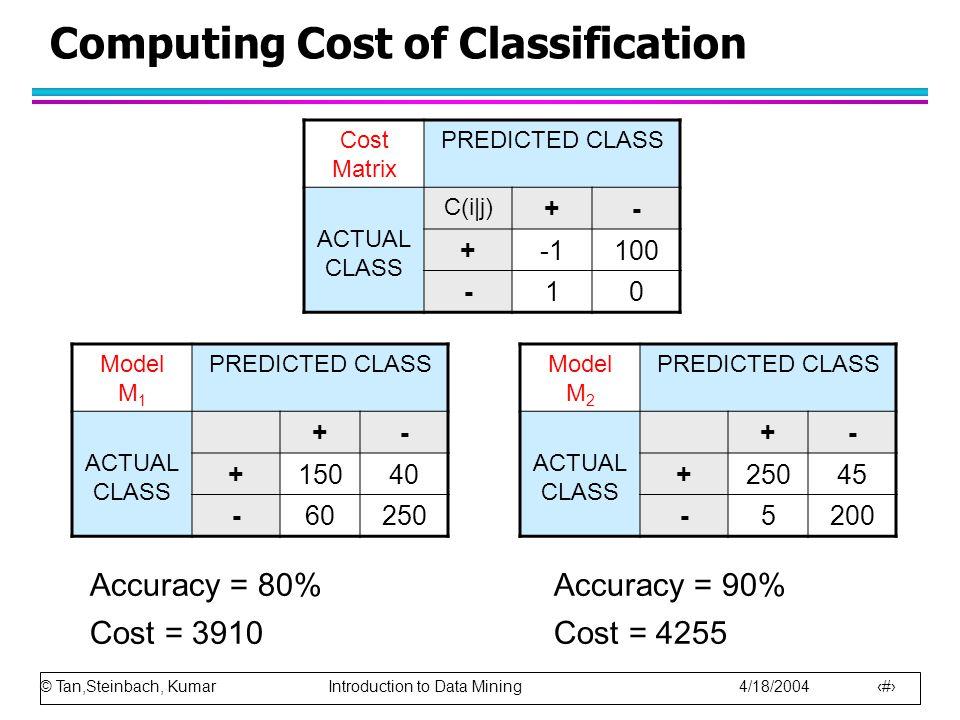 © Tan,Steinbach, Kumar Introduction to Data Mining 4/18/2004 21 Computing Cost of Classification Cost Matrix PREDICTED CLASS ACTUAL CLASS C(i j) +- +1