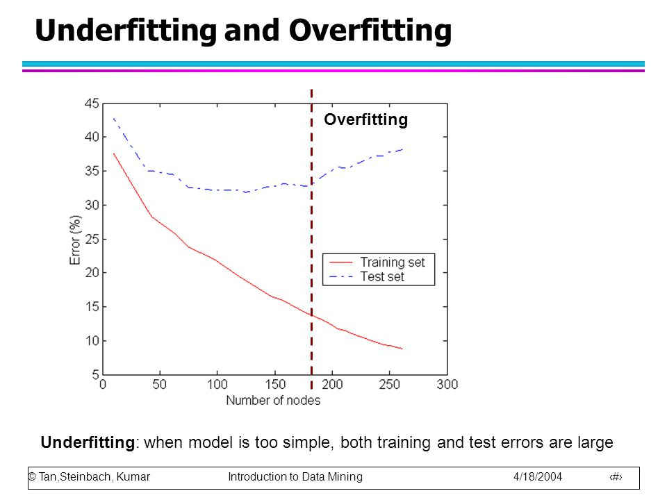 © Tan,Steinbach, Kumar Introduction to Data Mining 4/18/2004 3 Underfitting and Overfitting Overfitting Underfitting: when model is too simple, both t