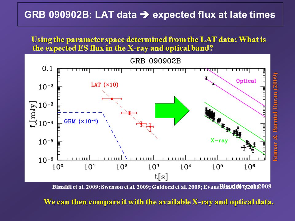 We can then compare it with the available X-ray and optical data. We can then compare it with the available X-ray and optical data. Bissaldi et al. 20