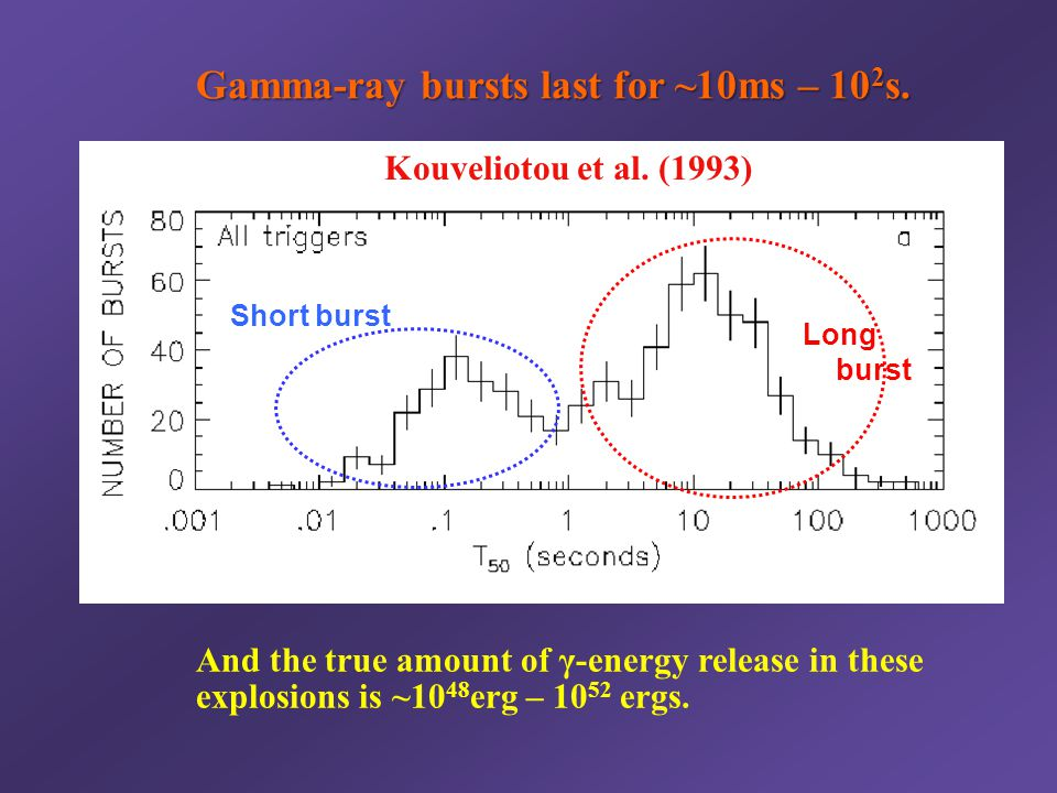 Short burst Long burst Kouveliotou et al. (1993) Gamma-ray bursts last for ~10ms – 10 2 s. And the true amount of γ-energy release in these explosions