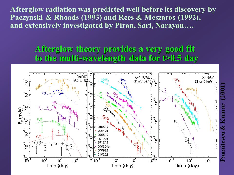 Panaitescu & Kumar (2001) Afterglow theory provides a very good fit Afterglow theory provides a very good fit to the multi-wavelength data for t>0.5 d