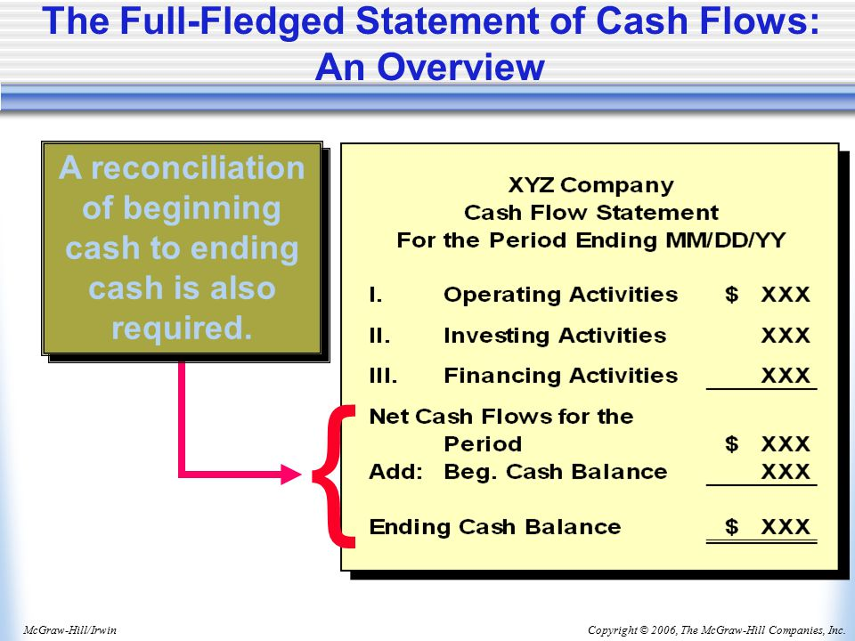 Copyright © 2006, The McGraw-Hill Companies, Inc.McGraw-Hill/Irwin The Full-Fledged Statement of Cash Flows: An Overview { A reconciliation of beginning cash to ending cash is also required.