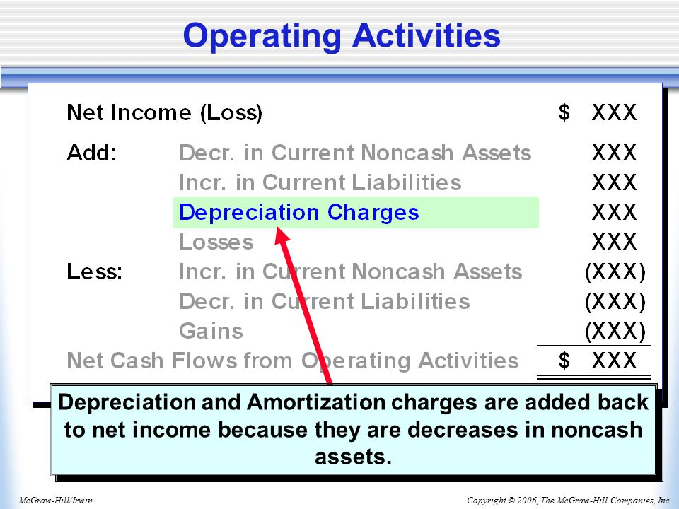 Copyright © 2006, The McGraw-Hill Companies, Inc.McGraw-Hill/Irwin Depreciation and Amortization charges are added back to net income because they are decreases in noncash assets.