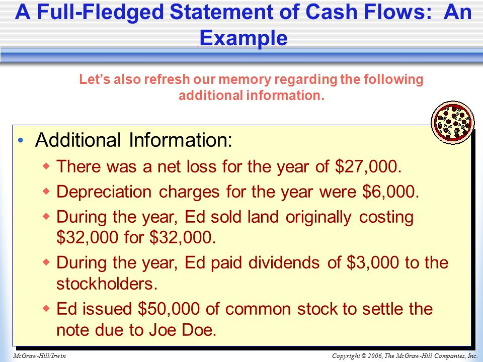 Copyright © 2006, The McGraw-Hill Companies, Inc.McGraw-Hill/Irwin A Full-Fledged Statement of Cash Flows: An Example Additional Information:  There was a net loss for the year of $27,000.