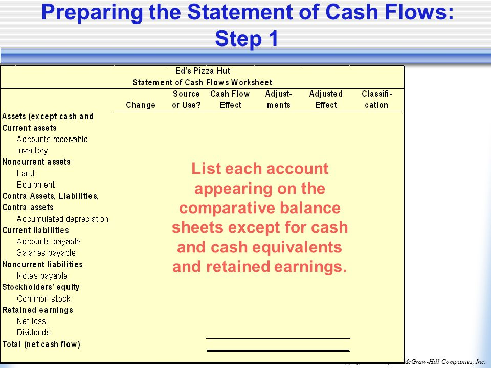 Copyright © 2006, The McGraw-Hill Companies, Inc.McGraw-Hill/Irwin Preparing the Statement of Cash Flows: Step 1 List each account appearing on the comparative balance sheets except for cash and cash equivalents and retained earnings.