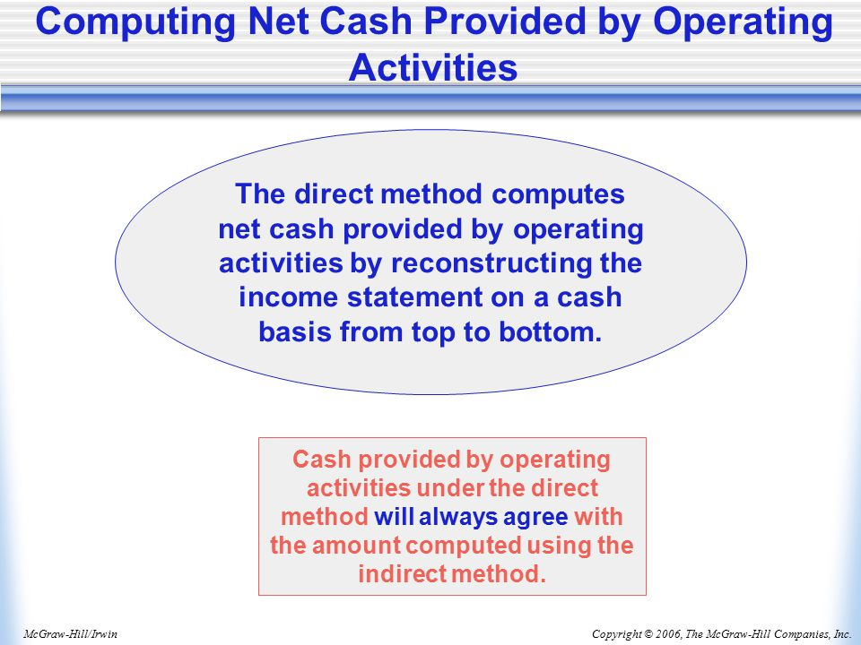 Copyright © 2006, The McGraw-Hill Companies, Inc.McGraw-Hill/Irwin Computing Net Cash Provided by Operating Activities The direct method computes net cash provided by operating activities by reconstructing the income statement on a cash basis from top to bottom.