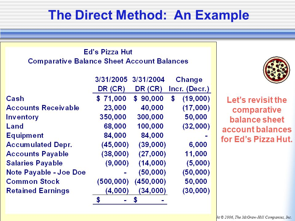 Copyright © 2006, The McGraw-Hill Companies, Inc.McGraw-Hill/Irwin The Direct Method: An Example Let's revisit the comparative balance sheet account balances for Ed's Pizza Hut.