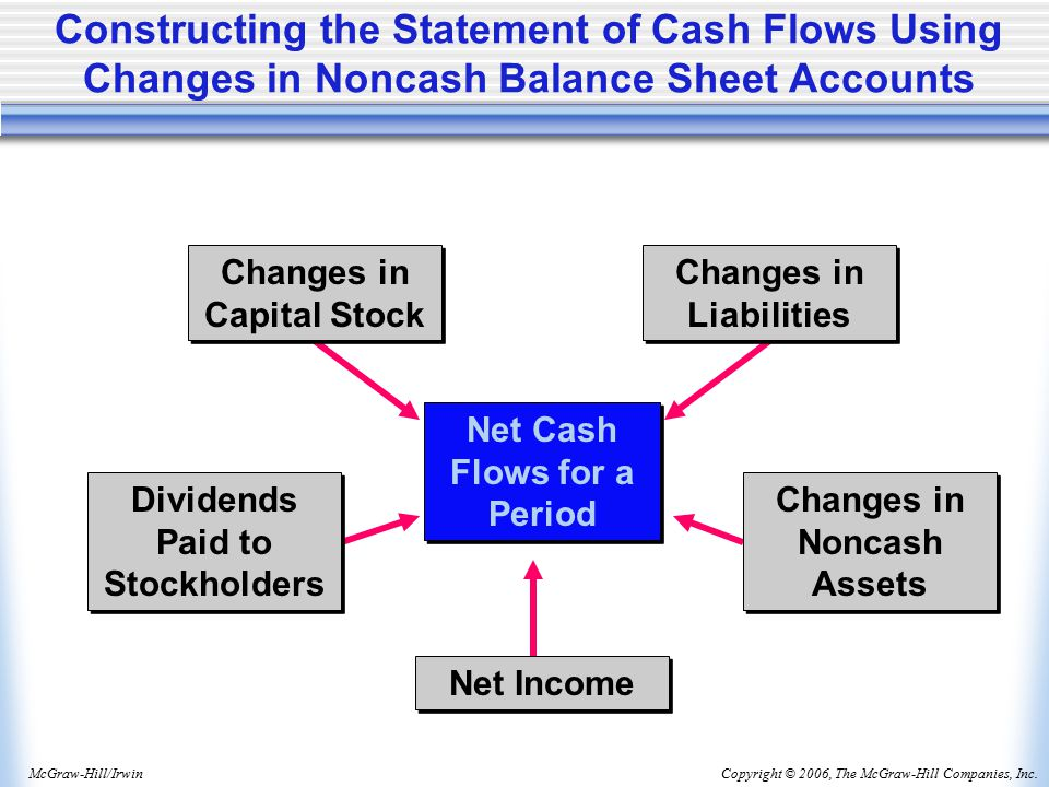 Copyright © 2006, The McGraw-Hill Companies, Inc.McGraw-Hill/Irwin Net Cash Flows for a Period Net Income Dividends Paid to Stockholders Changes in Noncash Assets Changes in Liabilities Changes in Capital Stock Constructing the Statement of Cash Flows Using Changes in Noncash Balance Sheet Accounts