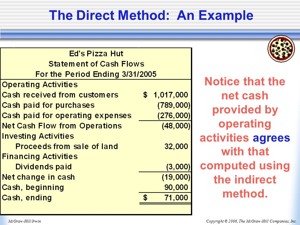 Copyright © 2006, The McGraw-Hill Companies, Inc.McGraw-Hill/Irwin The Direct Method: An Example Notice that the net cash provided by operating activities agrees with that computed using the indirect method.