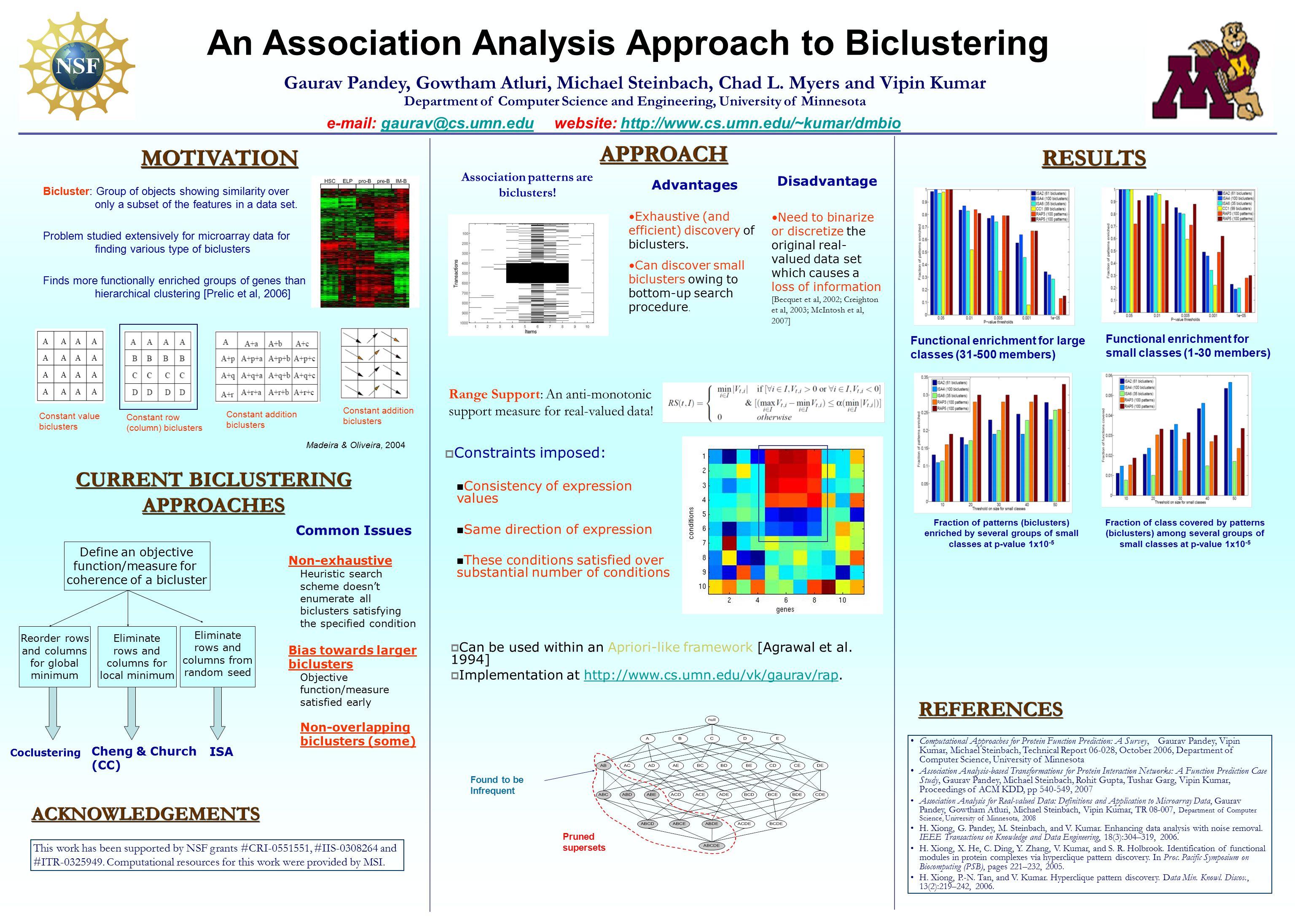 An Association Analysis Approach to Biclustering e-mail: gaurav@cs.umn.edu website: http://www.cs.umn.edu/~kumar/dmbiogaurav@cs.umn.eduhttp://www.cs.umn.edu/~kumar/dmbio Gaurav Pandey, Gowtham Atluri, Michael Steinbach, Chad L.