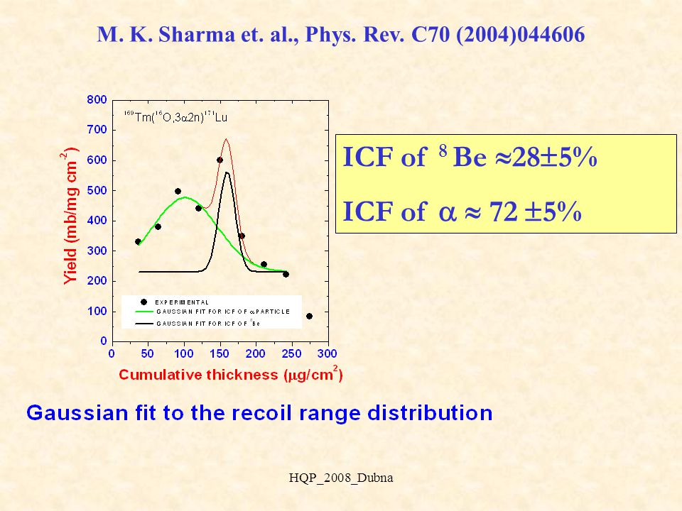 ICF of 8 Be  74  5% ICF of   26  5% M. K. Sharma et.
