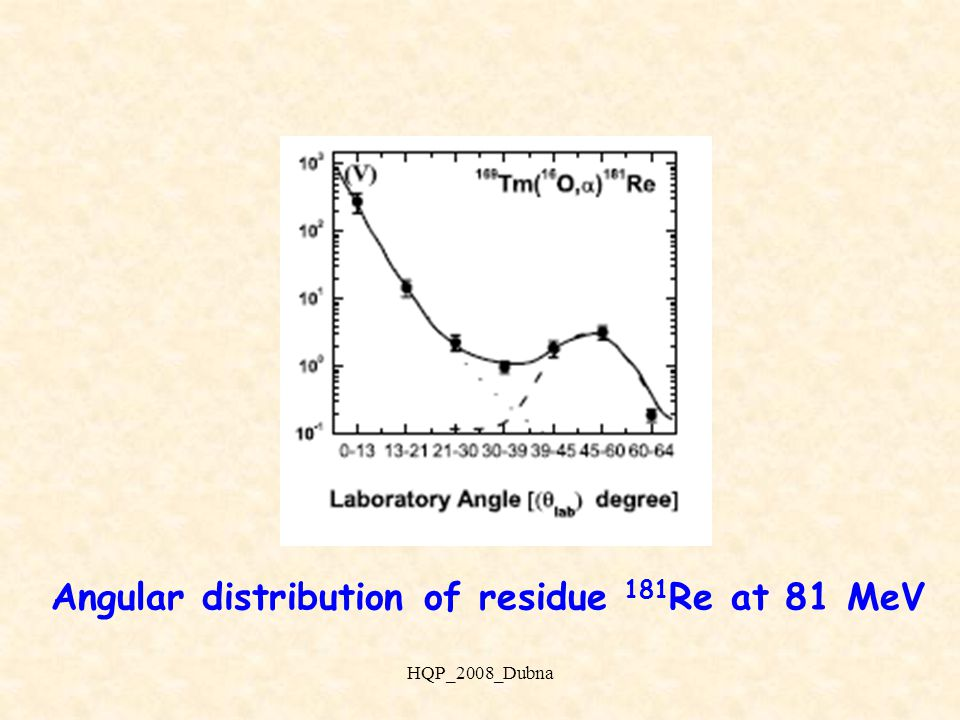 The observed  -rays spectrum for 16 O+ 169 Tm system at 81 MeV for angular distribution of residues HQP_2008_Dubna
