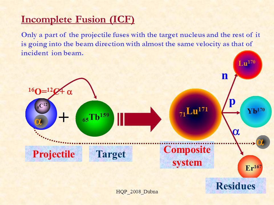 Complete Fusion (CF) Projectile is completely fused with the target nucleus, leading to the formation of an excited composite system that may decay by the emission of n, p,  etc., after attaining statistical equilibrium.