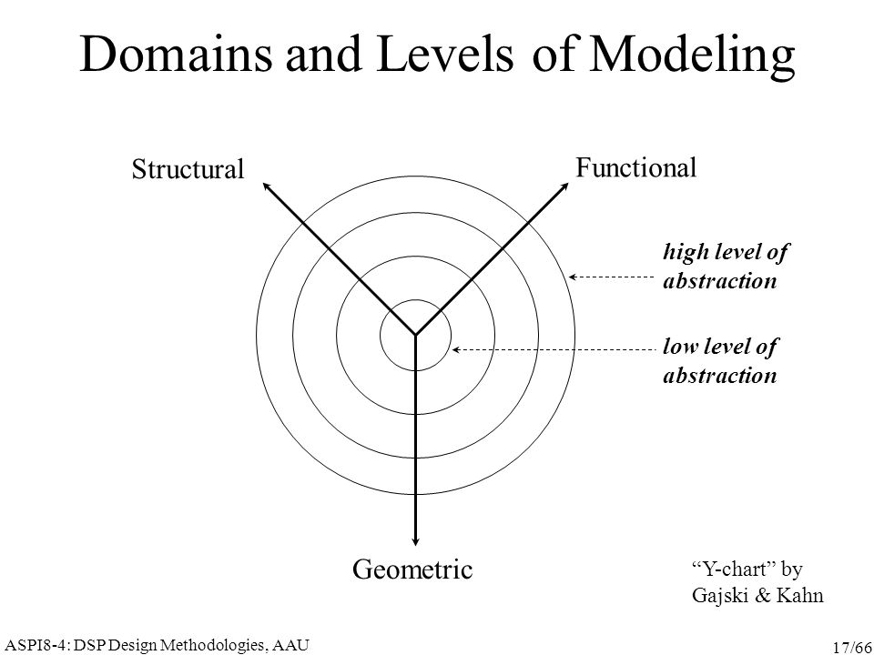 ASPI8-4: DSP Design Methodologies, AAU 17/66 Domains and Levels of Modeling high level of abstraction Functional Structural Geometric Y-chart by Gajski & Kahn low level of abstraction